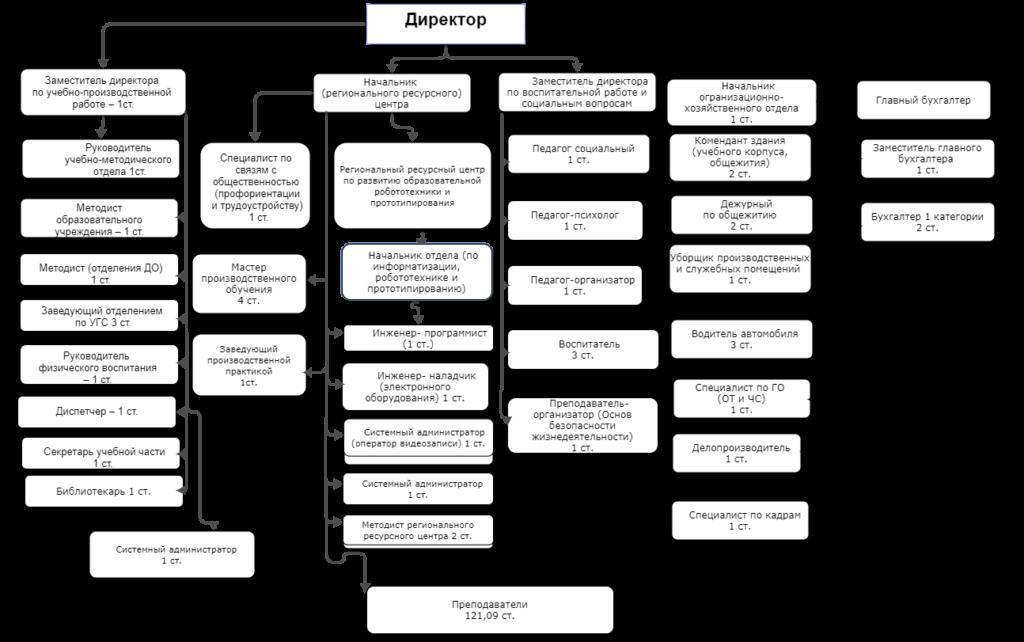 структура ОУ